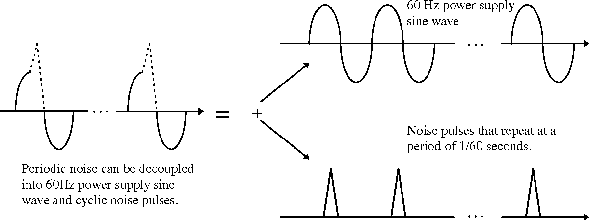 Figure 2 from 2  Periodic Non-gaussian Noise - Semantic Scholar
