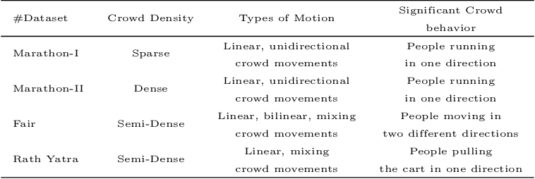 Figure 2 for Estimation of Linear Motion in Dense Crowd Videos using Langevin Model
