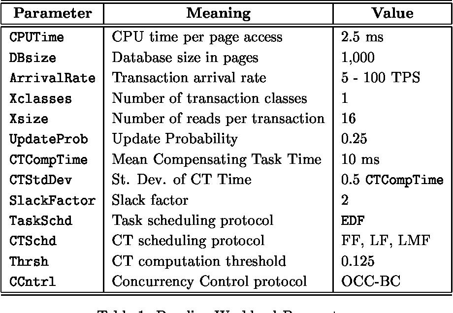 Table 1: Baseline Workload Parameters