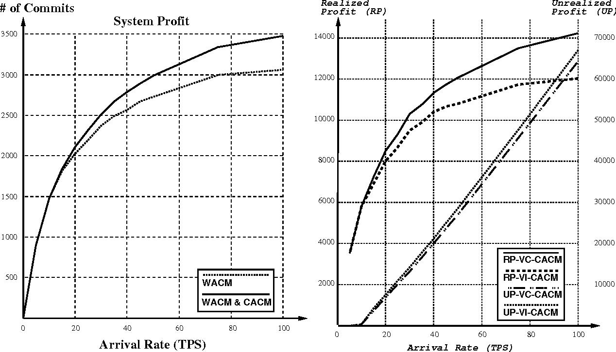Figure 2: (a) Workload AC vs. Workload/Concurrency AC (b) Basic CACM vs. Value-cognizant CACM