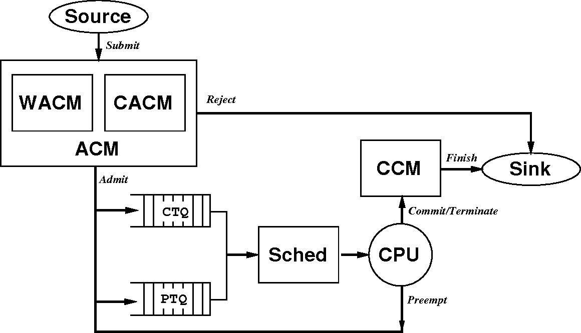 Figure 1: Major System Components