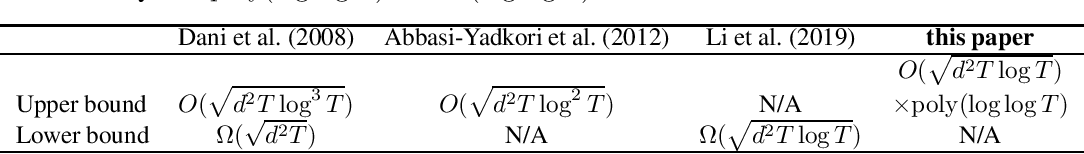 Figure 1 for Tight Regret Bounds for Infinite-armed Linear Contextual Bandits