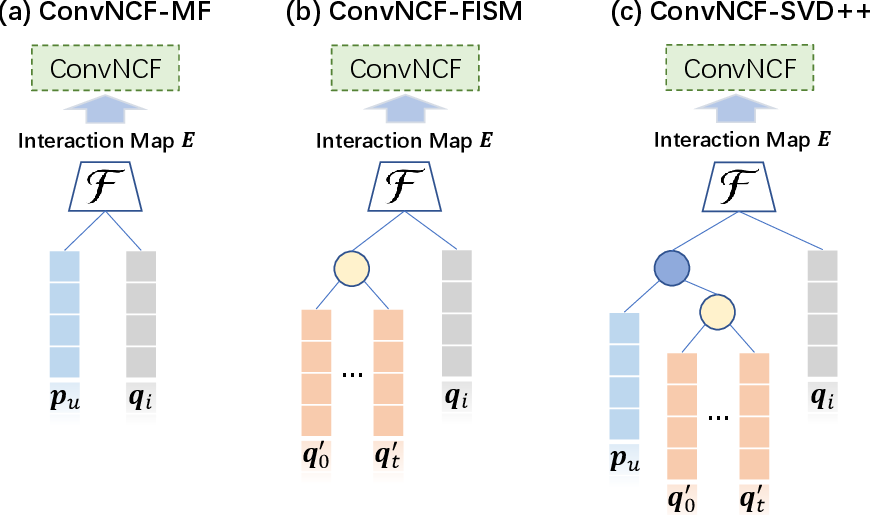 Figure 4 for Modeling Embedding Dimension Correlations via Convolutional Neural Collaborative Filtering