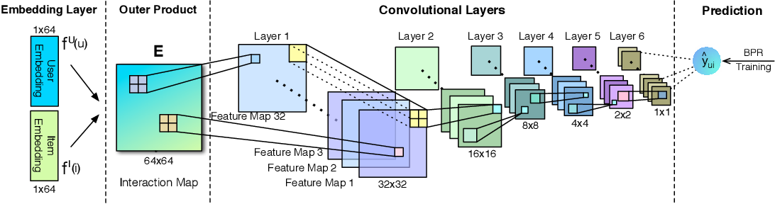 Figure 1 for Modeling Embedding Dimension Correlations via Convolutional Neural Collaborative Filtering