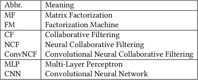 Figure 3 for Modeling Embedding Dimension Correlations via Convolutional Neural Collaborative Filtering