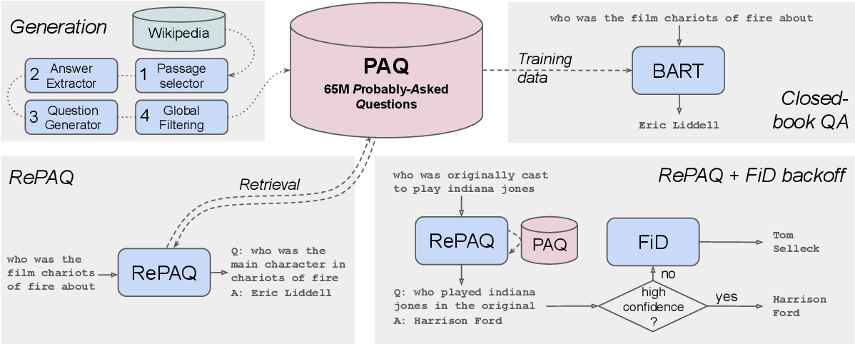 Figure 1 for PAQ: 65 Million Probably-Asked Questions and What You Can Do With Them