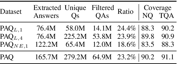 Figure 2 for PAQ: 65 Million Probably-Asked Questions and What You Can Do With Them