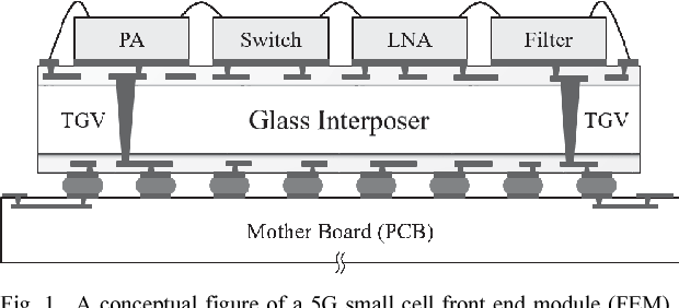 Design and Analysis of Receiver Channels of Glass