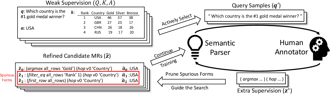 Figure 1 for Merging Weak and Active Supervision for Semantic Parsing