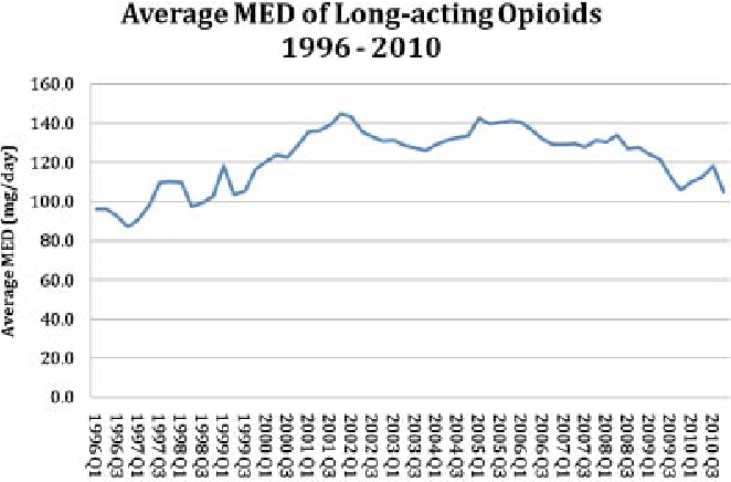 FIGURE 2. Average MED of long-acting opioids 1996^2010.