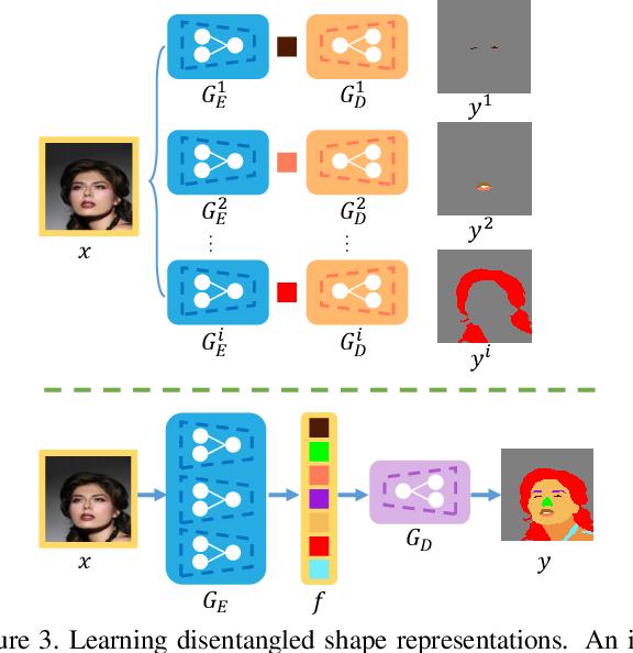 Figure 4 for FaceShapeGene: A Disentangled Shape Representation for Flexible Face Image Editing