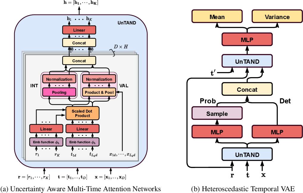 Figure 1 for Heteroscedastic Temporal Variational Autoencoder For Irregularly Sampled Time Series