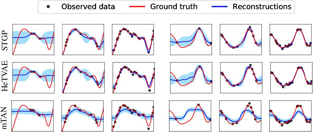 Figure 3 for Heteroscedastic Temporal Variational Autoencoder For Irregularly Sampled Time Series