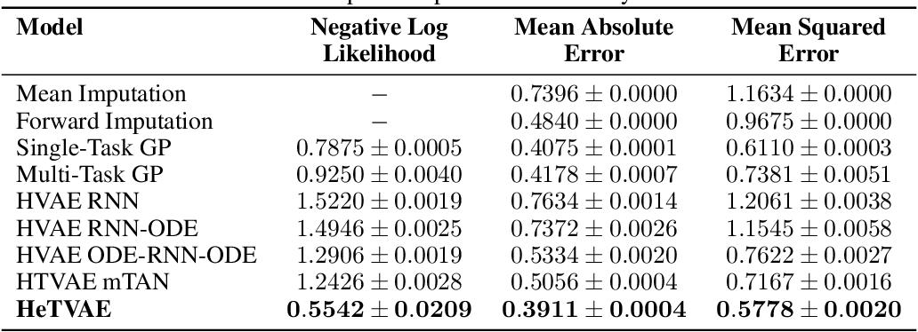 Figure 2 for Heteroscedastic Temporal Variational Autoencoder For Irregularly Sampled Time Series