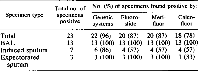 PDF] Comparison of monoclonal antibody and calcofluor white