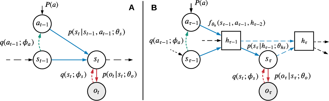 Figure 1 for Episodic Memory for Learning Subjective-Timescale Models
