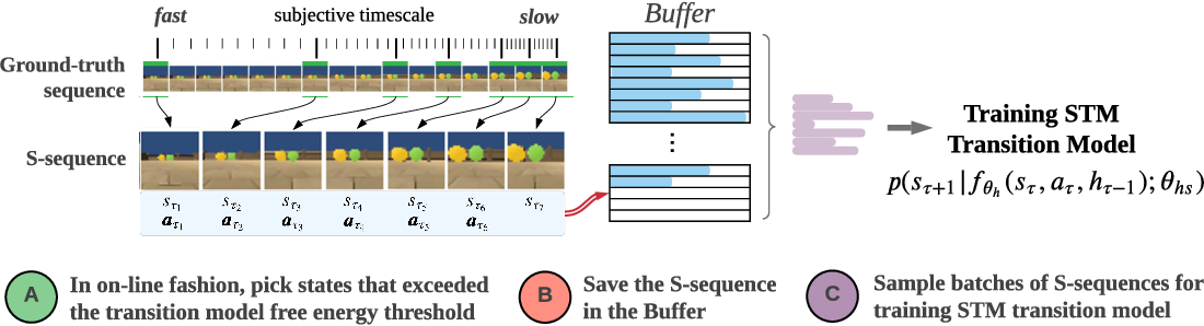 Figure 2 for Episodic Memory for Learning Subjective-Timescale Models