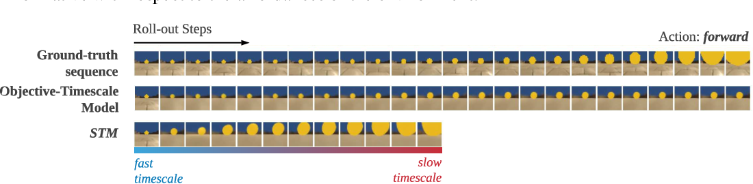 Figure 4 for Episodic Memory for Learning Subjective-Timescale Models