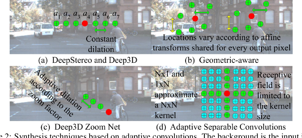 """Figure 3 for Deep 3D Pan via adaptive """"t-shaped"""" convolutions with global and local adaptive dilations"""