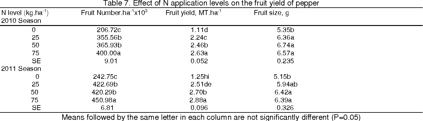 Table 7 From Nitrogen Fertilizer Effects On Growth Yield And