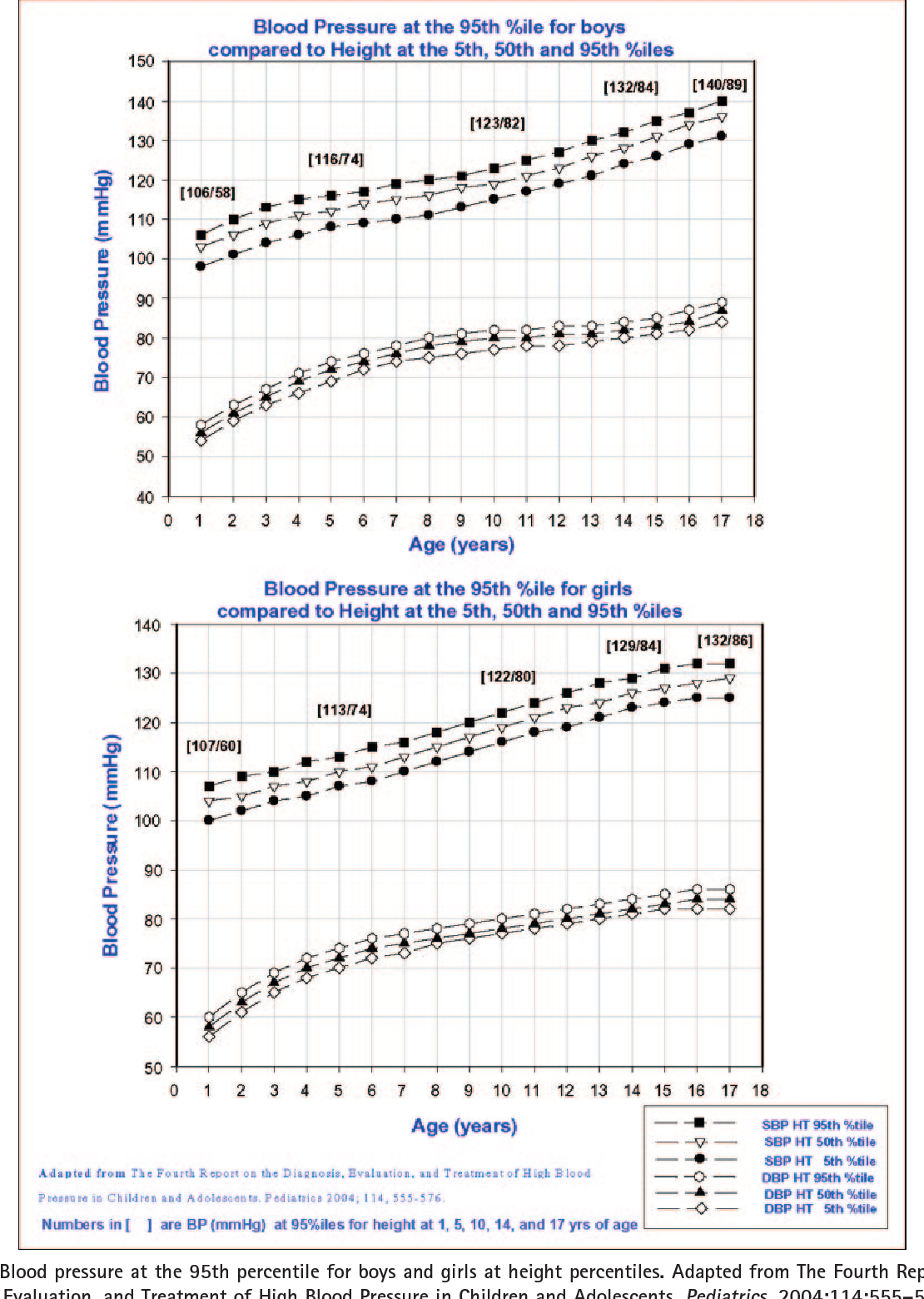 Blood pressure at the 95th percentile for boys and girls at height  percentiles