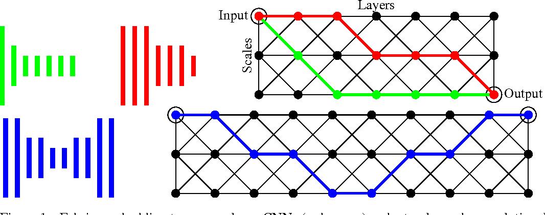 Figure 1 for Convolutional Neural Fabrics