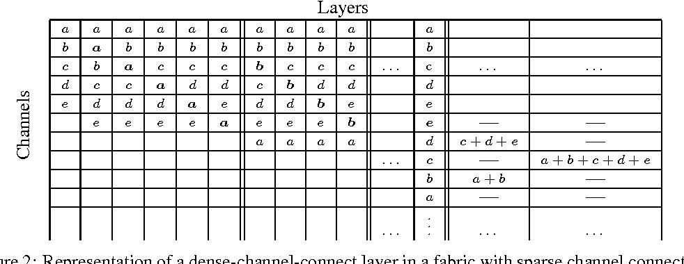 Figure 3 for Convolutional Neural Fabrics