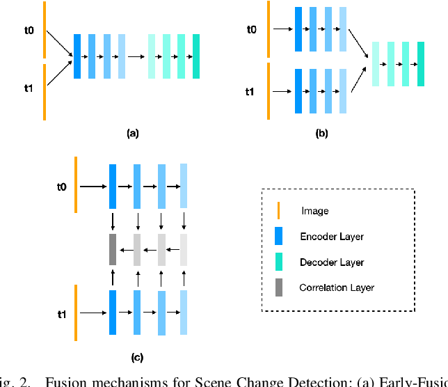 Figure 2 for DR-TANet: Dynamic Receptive Temporal Attention Network for Street Scene Change Detection