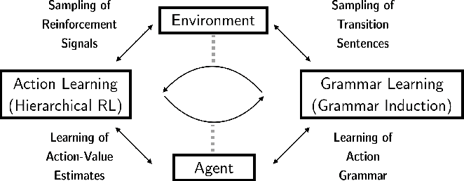Figure 1 for Action Grammars: A Cognitive Model for Learning Temporal Abstractions