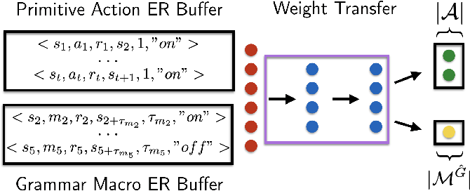 Figure 2 for Action Grammars: A Cognitive Model for Learning Temporal Abstractions