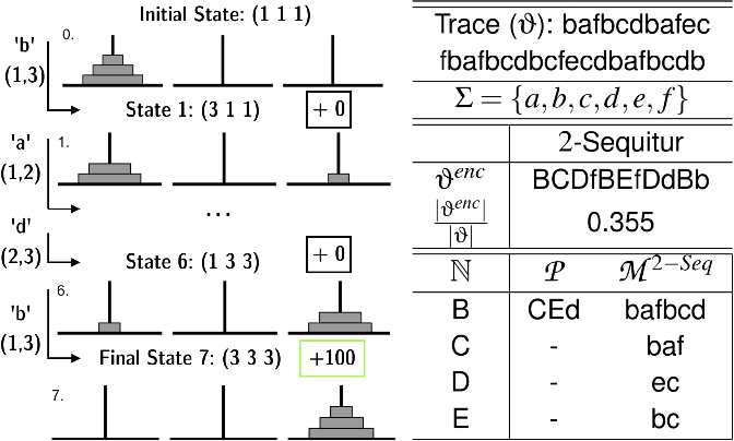 Figure 3 for Action Grammars: A Cognitive Model for Learning Temporal Abstractions