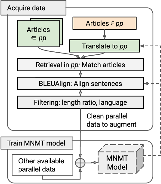 Figure 1 for Revisiting Low Resource Status of Indian Languages in Machine Translation