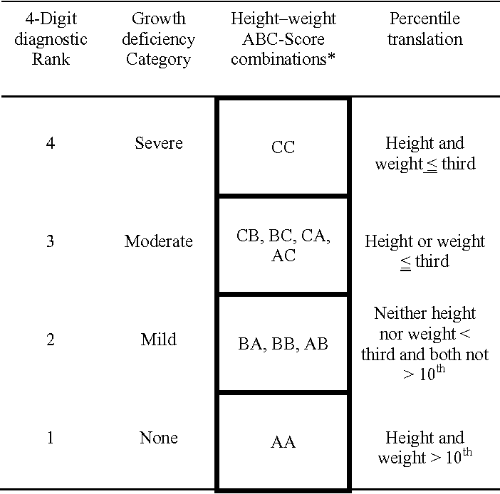 Table 3 from FASD 4-Digit Code diagnoses with and without growth