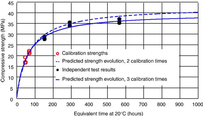 Figure 10 from Equivalency points: Predicting concrete compressive