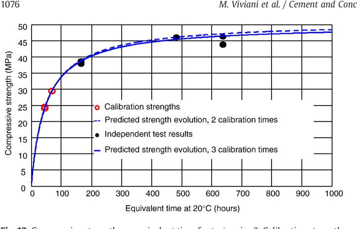 Figure 12 from Equivalency points: Predicting concrete compressive