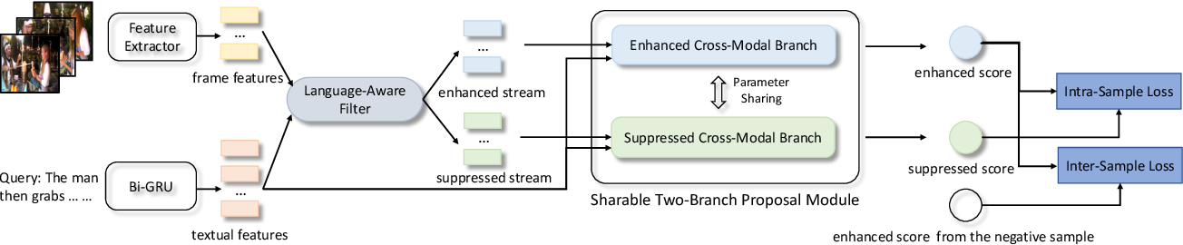 Figure 3 for Regularized Two-Branch Proposal Networks for Weakly-Supervised Moment Retrieval in Videos