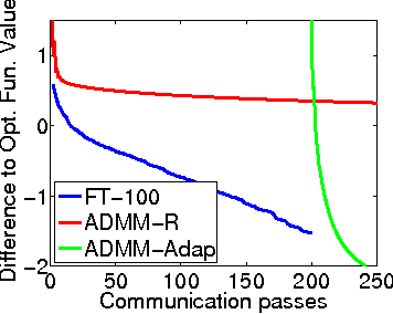 Figure 2 for An efficient distributed learning algorithm based on effective local functional approximations