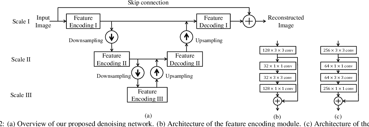 Figure 3 for When Image Denoising Meets High-Level Vision Tasks: A Deep Learning Approach