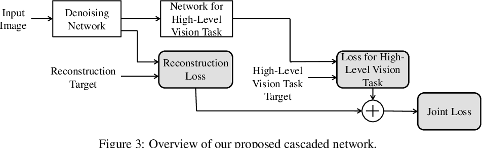 Figure 4 for When Image Denoising Meets High-Level Vision Tasks: A Deep Learning Approach