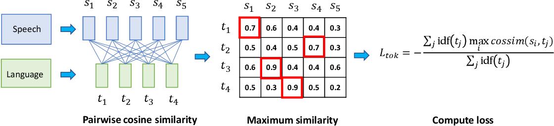 Figure 3 for Semi-Supervised Speech-Language Joint Pre-Training for Spoken Language Understanding