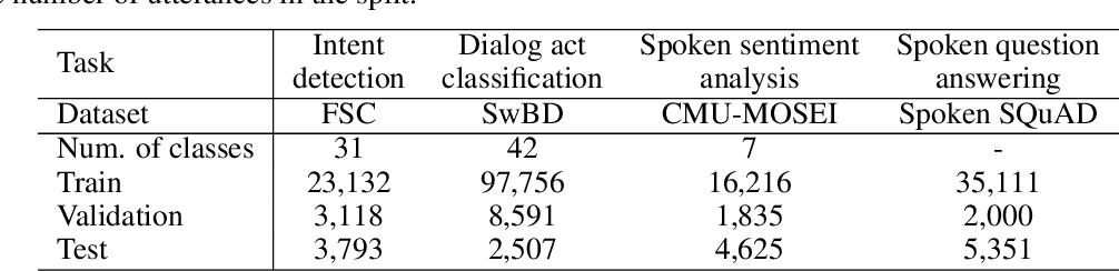 Figure 2 for Semi-Supervised Speech-Language Joint Pre-Training for Spoken Language Understanding