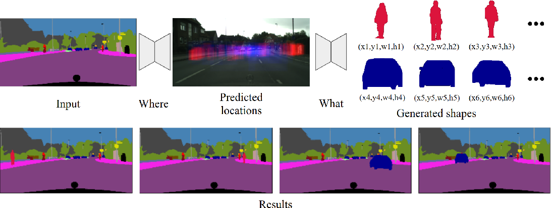 Figure 1 for Context-Aware Synthesis and Placement of Object Instances