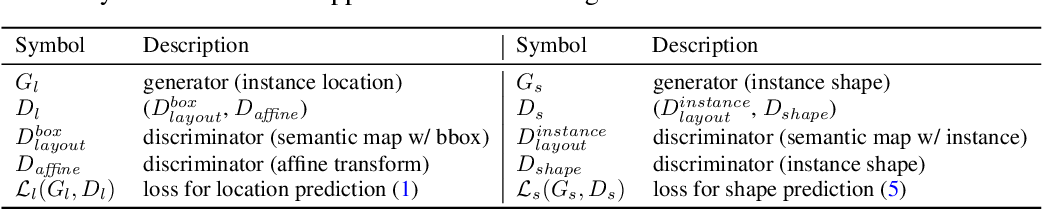 Figure 2 for Context-Aware Synthesis and Placement of Object Instances
