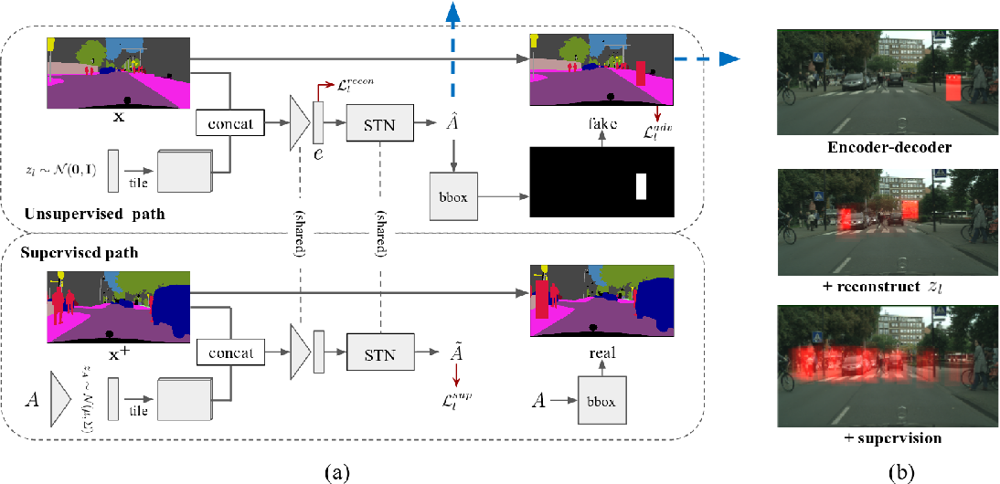 Figure 3 for Context-Aware Synthesis and Placement of Object Instances