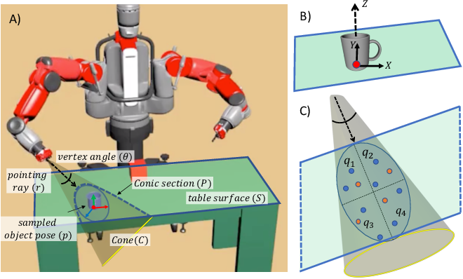 Figure 3 for That and There: Judging the Intent of Pointing Actions with Robotic Arms