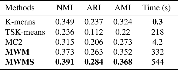 Figure 2 for Multilevel Clustering via Wasserstein Means