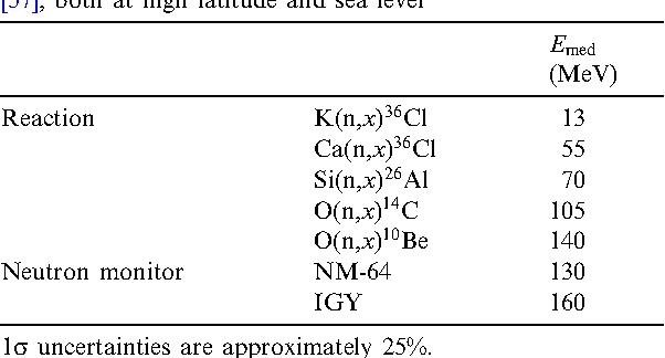 Beryllium-10 cosmogenic dating