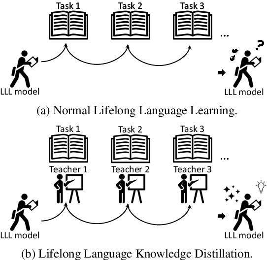 Figure 1 for Lifelong Language Knowledge Distillation