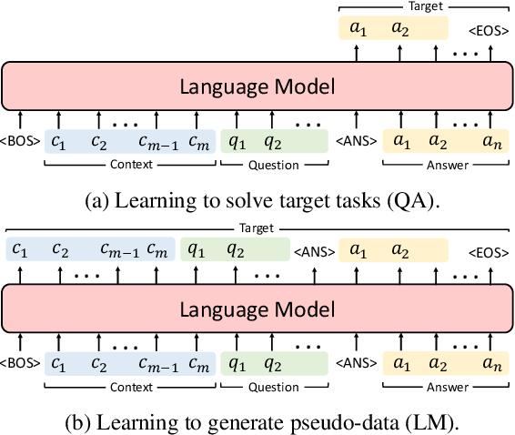 Figure 3 for Lifelong Language Knowledge Distillation