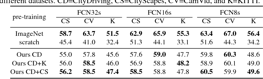 Figure 4 for Self-Supervised Relative Depth Learning for Urban Scene Understanding